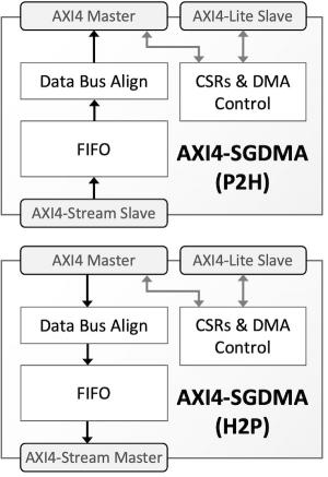 Two modes of the CAST AXI4-SGDMA IP Core