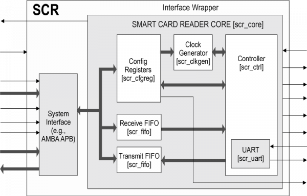 SCR Block Diagram