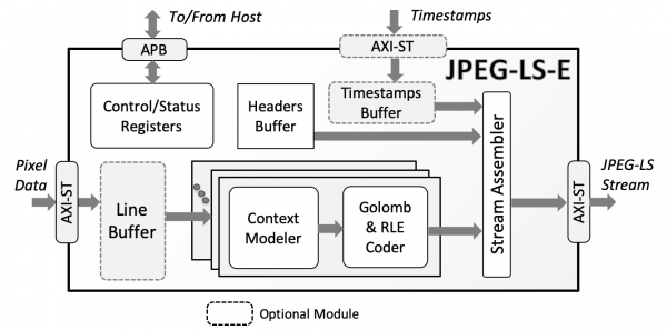 JPEG-LS-E Lossless & Near-Lossless JPEG-LS Encoder Block Diagram