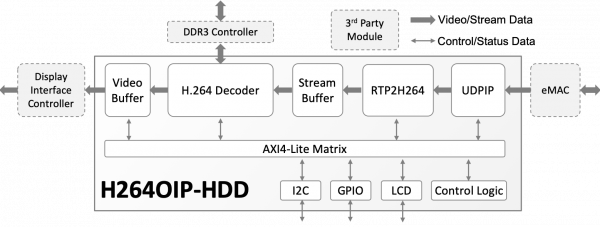 H264OIP-HDD H.264 Video Over IP – HD Decoder Subsystem Block Diagram