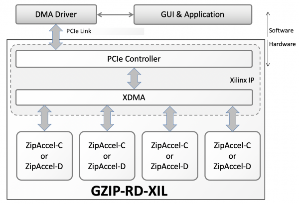GZIP-RD-XIL Block Diagram