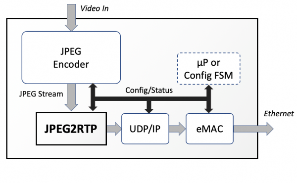JPEG2RTP Example Block Diagram