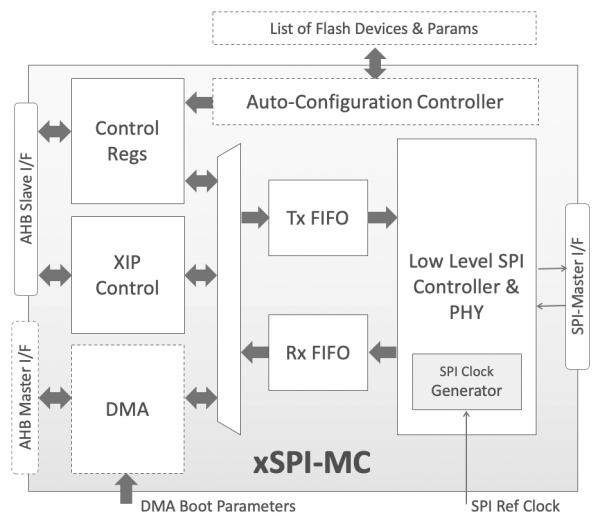 xSPI Flash Memory Controller Block Diagram