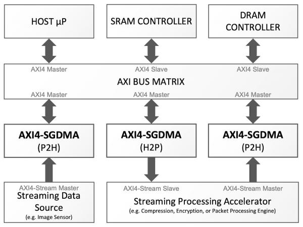 CAST AXI4-SGDMA IP Cores in an Example System