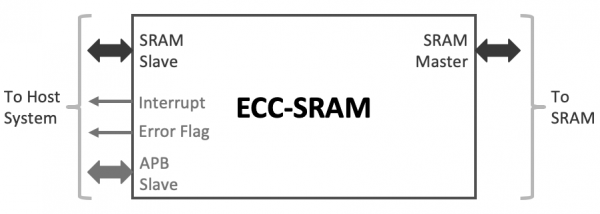 ECC-SRAM Block Diagram